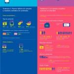 La Sociedad española se sitúa entre las más «digitalizadas» del mundo