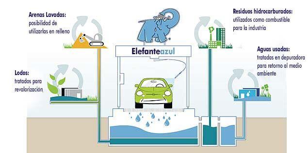 Infografia del Ahorro agua lavado coche
